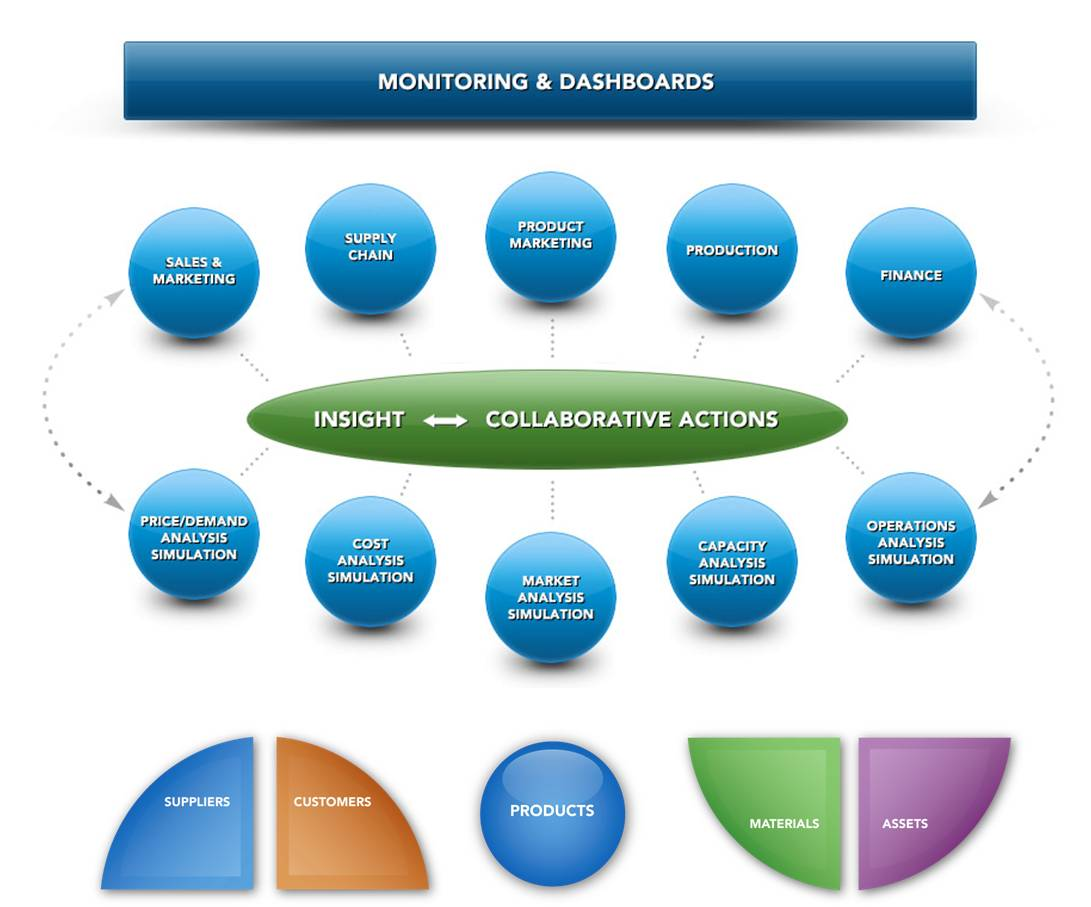 Monitoring and Dashboards diagram